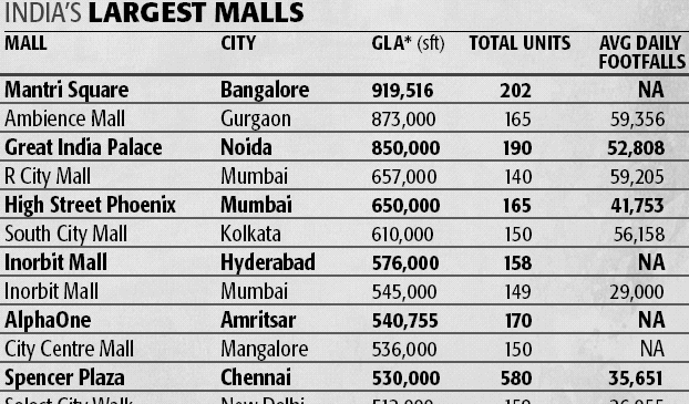 india-largest-malls.png